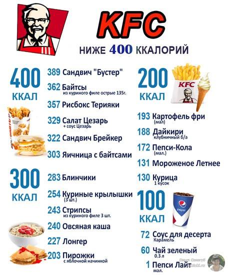 КФС - калорийность блюд