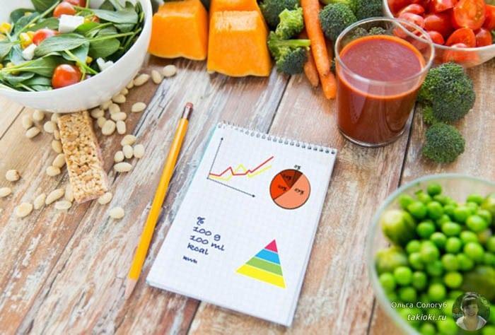 Как похудеть за неделю на 7 кг в домашних условиях