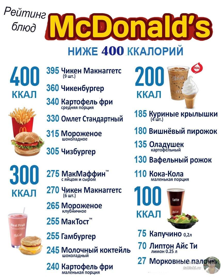 таблица калорийности продуктов и блюд для похудения