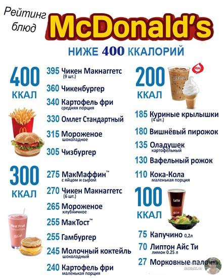Рейтинг калорийности блюд макдональдс