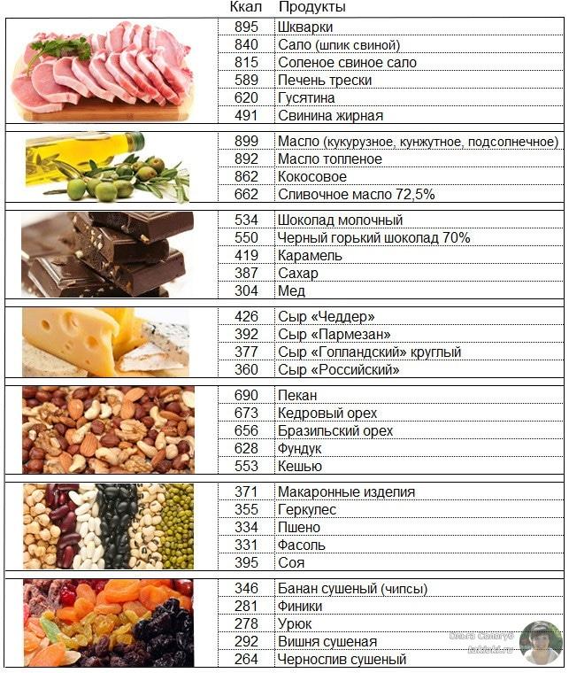 Дешевые и калорийные продукты