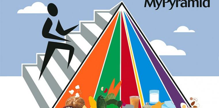 Пирамида питания здорового человека, как основа для ежедневного рациона
