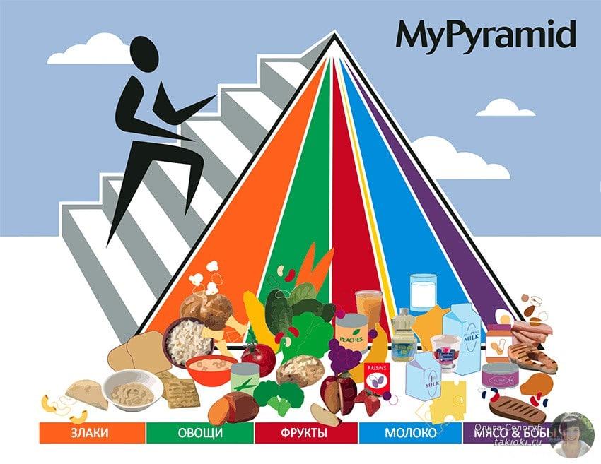 пирамида питания здорового человека MyPyramid