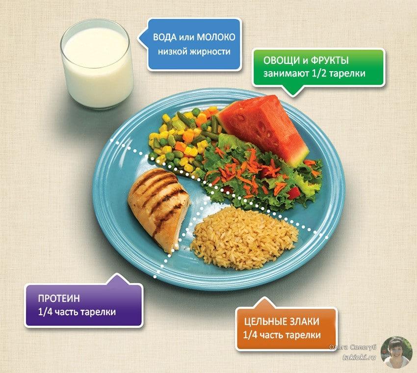 тарелка здорового питания MyPlate