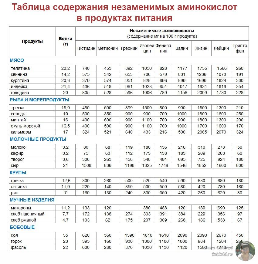 аминокислоты в продуктах питания, таблица