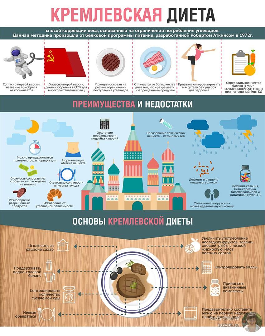 кремлевская диета и вся правда о ней