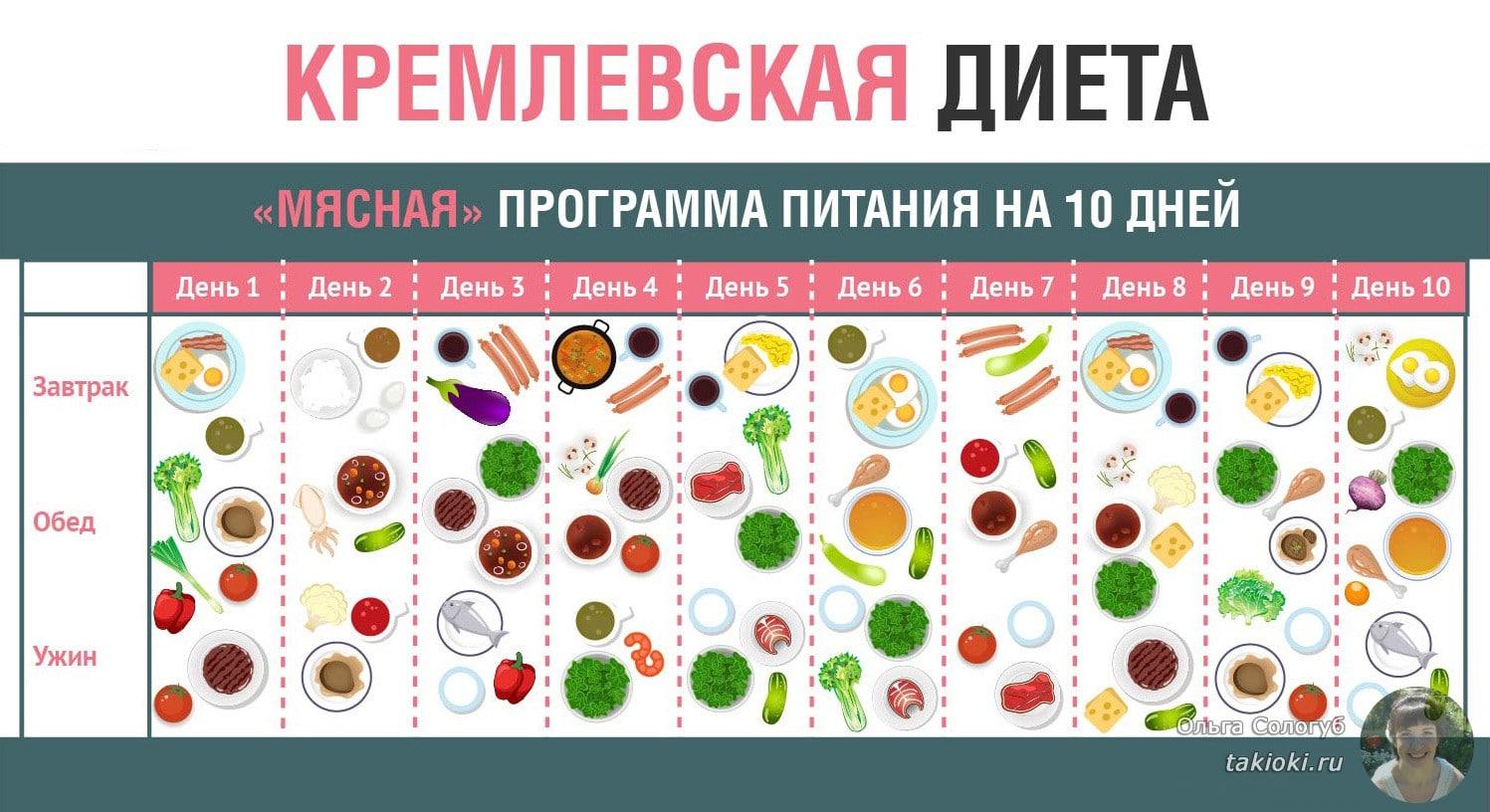 Кремлевская диета меню на неделю на 20