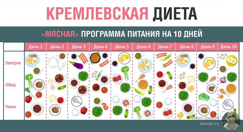 Меню кремлевской диеты на первые две недели