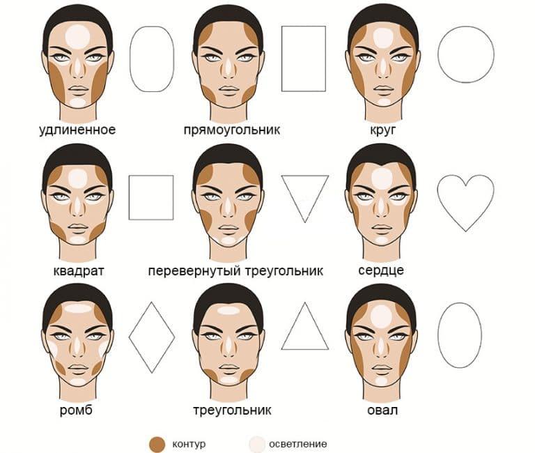 Схема нанесения макияжа консилерами